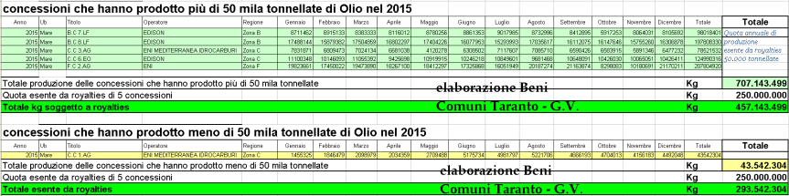concessioni e royalties 2015 mare olio