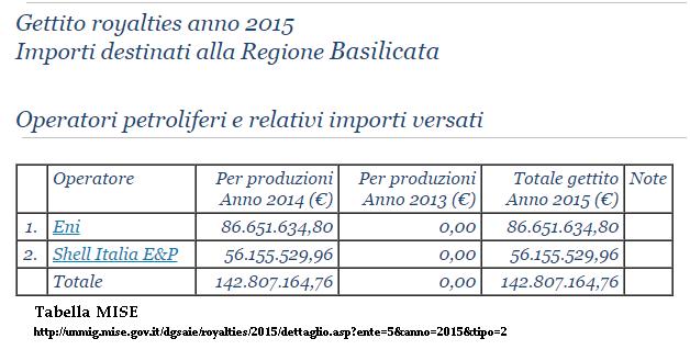 Gettito royalties anno 2015 Basilicata