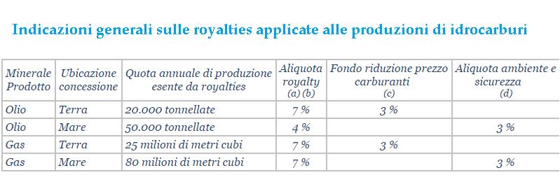 Indicazioni generali sulle royalties applicate alle produzioni di idrocarburi