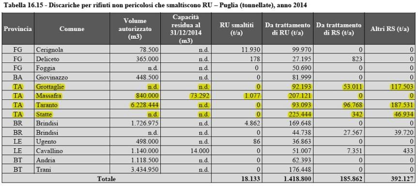 smaltimento rifiuti provincia di Taranto 2014
