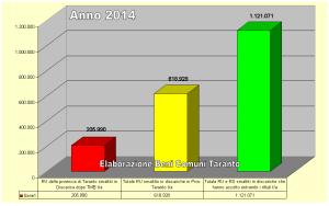 Smaltimento Ru e RS in discariche in prov. di TA che hanno preso entrambi i titpi di rifiuti anno 2014  - Beni Comuni Taranto